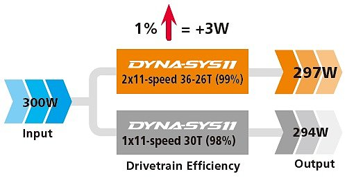 Технология Shimano Dyna-Sys11