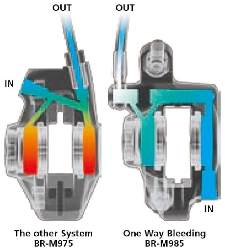 Технология Shimano ONE WAY BLEEDING