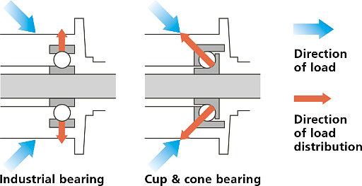 Технология Shimano Конус-чашка