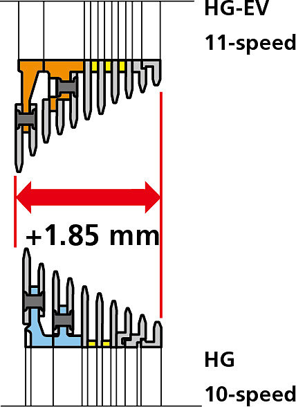 Shimano HG-EV кассеты